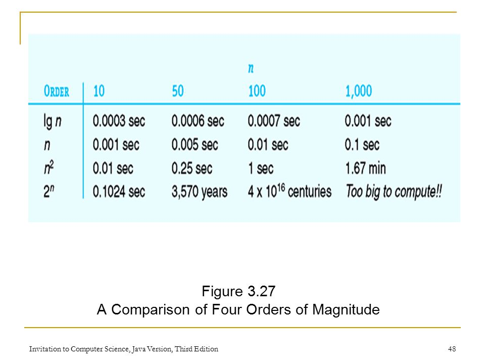 Invitation to Computer Science, Java Version, Third Edition 48 Figure 3.27 A Comparison of Four Orders of Magnitude