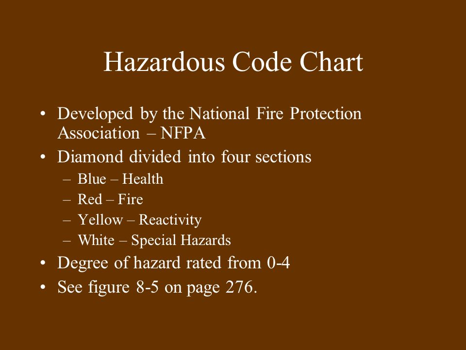 Hazardous Code Chart Developed by the National Fire Protection Association – NFPA Diamond divided into four sections –Blue – Health –Red – Fire –Yellow – Reactivity –White – Special Hazards Degree of hazard rated from 0-4 See figure 8-5 on page 276.
