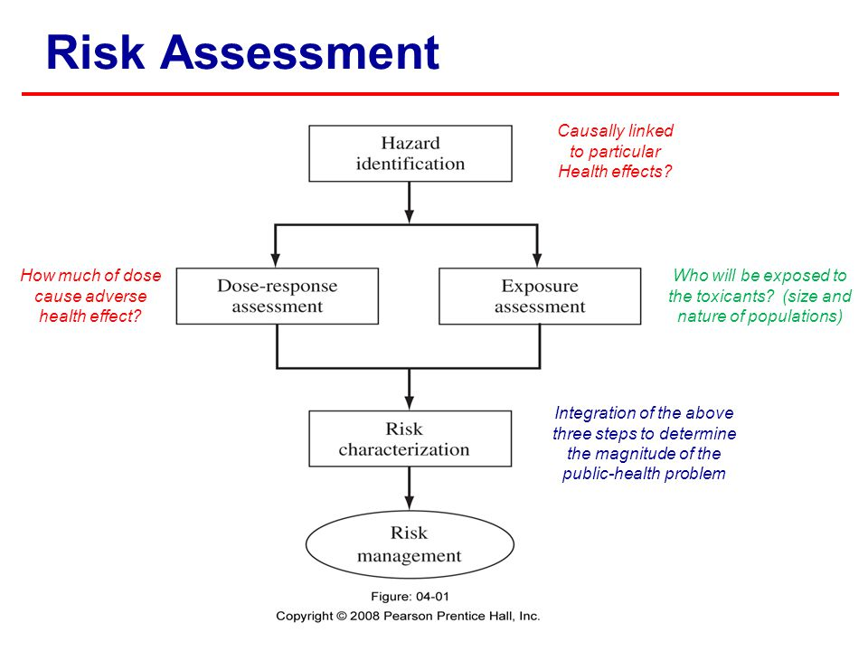Risk Assessment Causally linked to particular Health effects? How much of dose cause adverse health effect? Integration of the above three steps to de