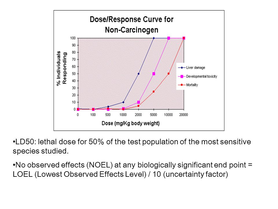 LD50: lethal dose for 50% of the test population of the most sensitive species studied.