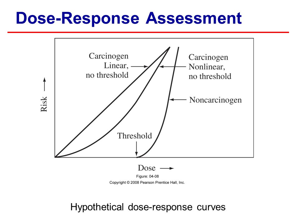Dose-Response Assessment Hypothetical dose-response curves