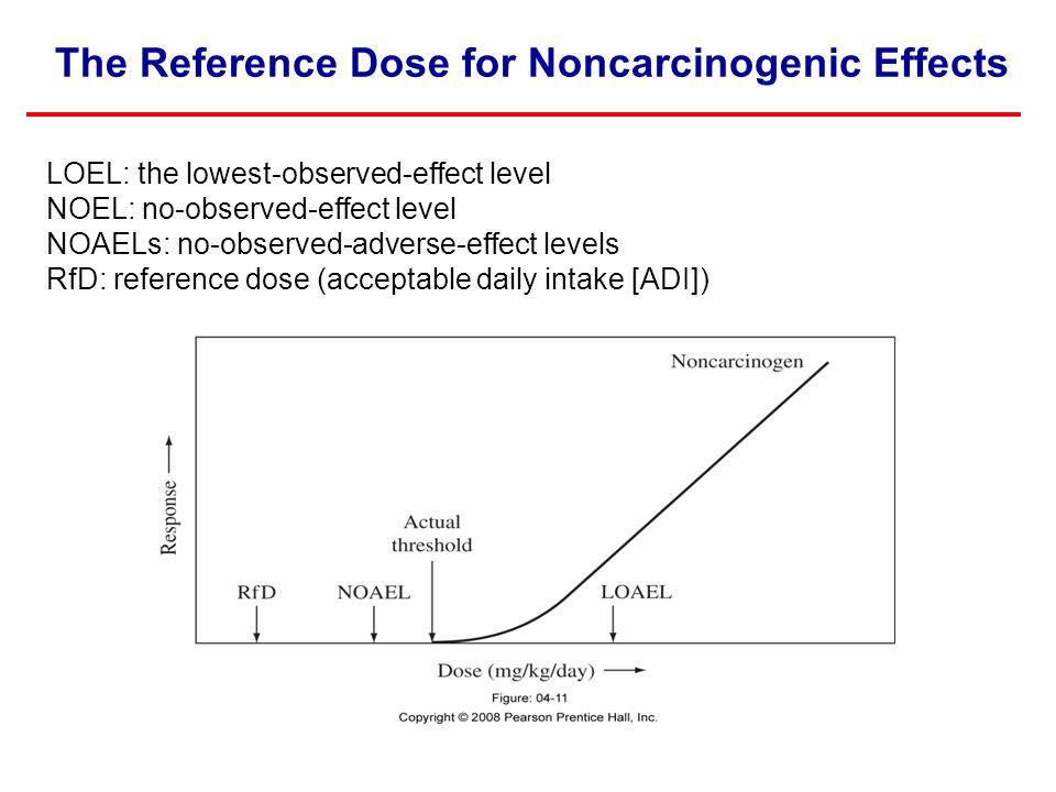 The Reference Dose for Noncarcinogenic Effects LOEL: the lowest-observed-effect level NOEL: no-observed-effect level NOAELs: no-observed-adverse-effec