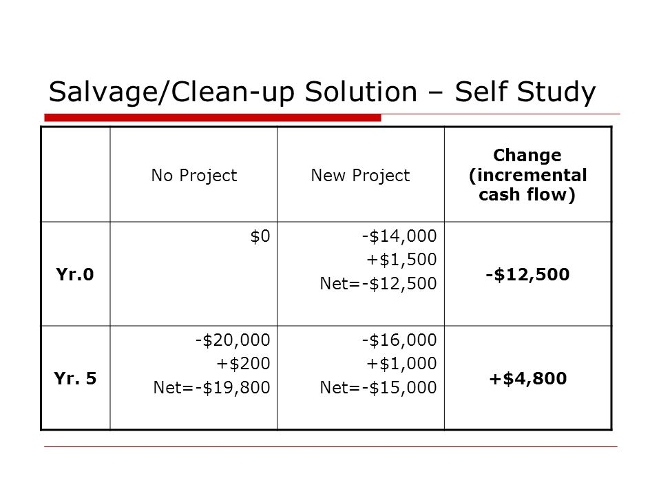 Salvage/Clean-up Solution – Self Study No ProjectNew Project Change (incremental cash flow) Yr.0 $0-$14,000 +$1,500 Net=-$12,500 -$12,500 Yr. 5 -$20,0