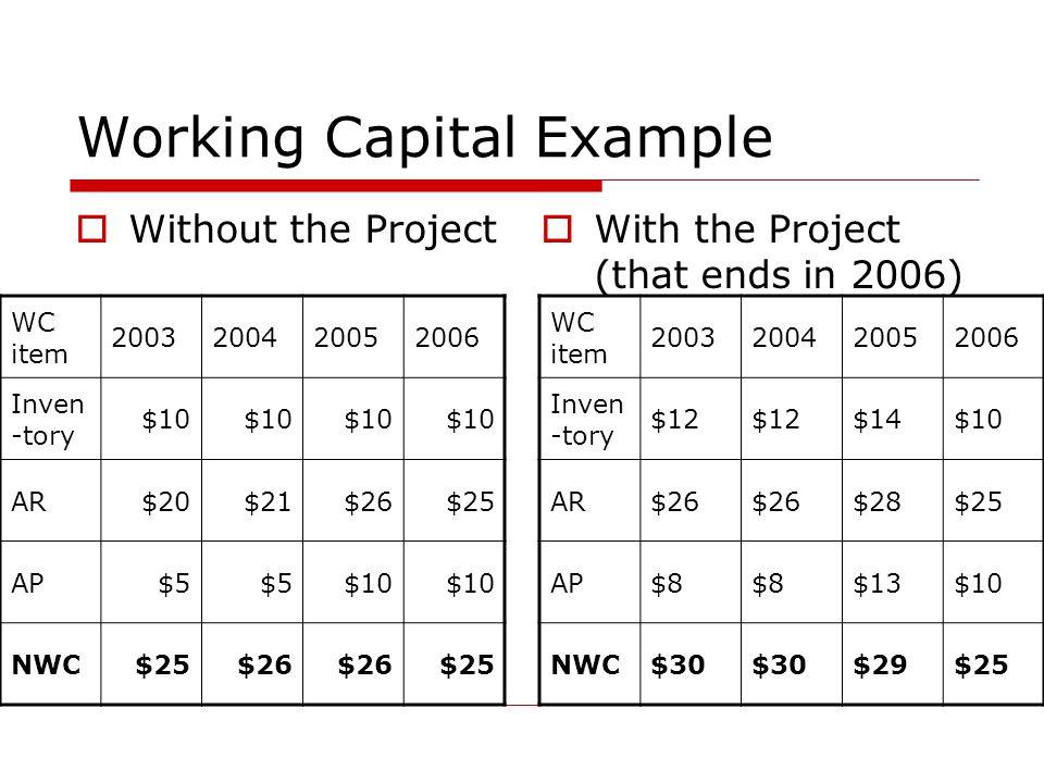 Working Capital Example  Without the Project  With the Project (that ends in 2006) WC item 2003200420052006 Inven -tory $10 AR$20$21$26$25 AP$5 $10