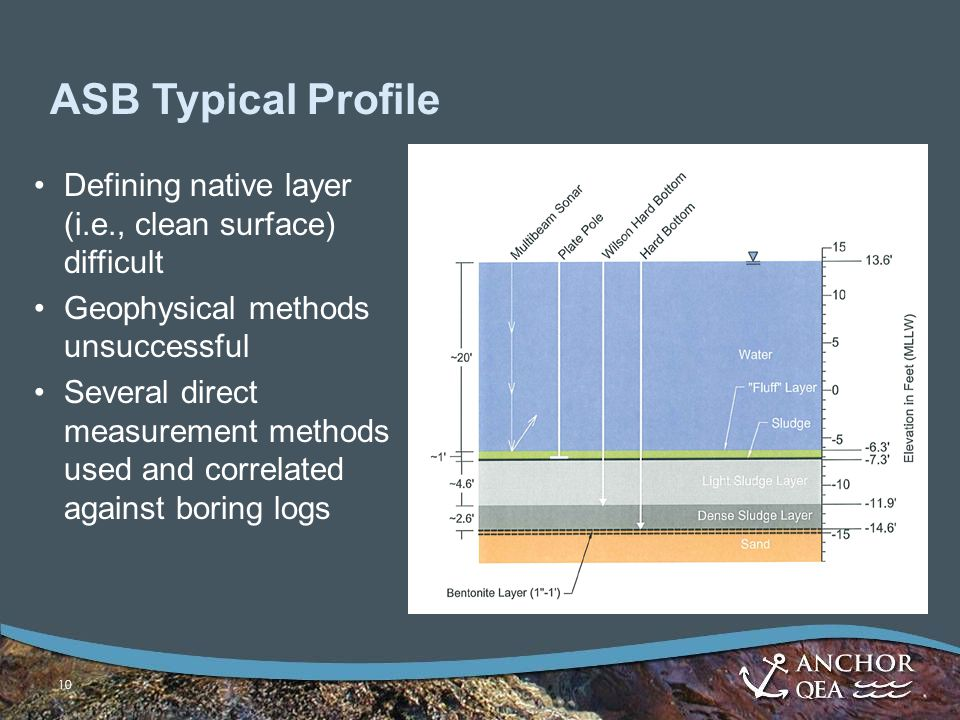 10 ASB Typical Profile Defining native layer (i.e., clean surface) difficult Geophysical methods unsuccessful Several direct measurement methods used and correlated against boring logs