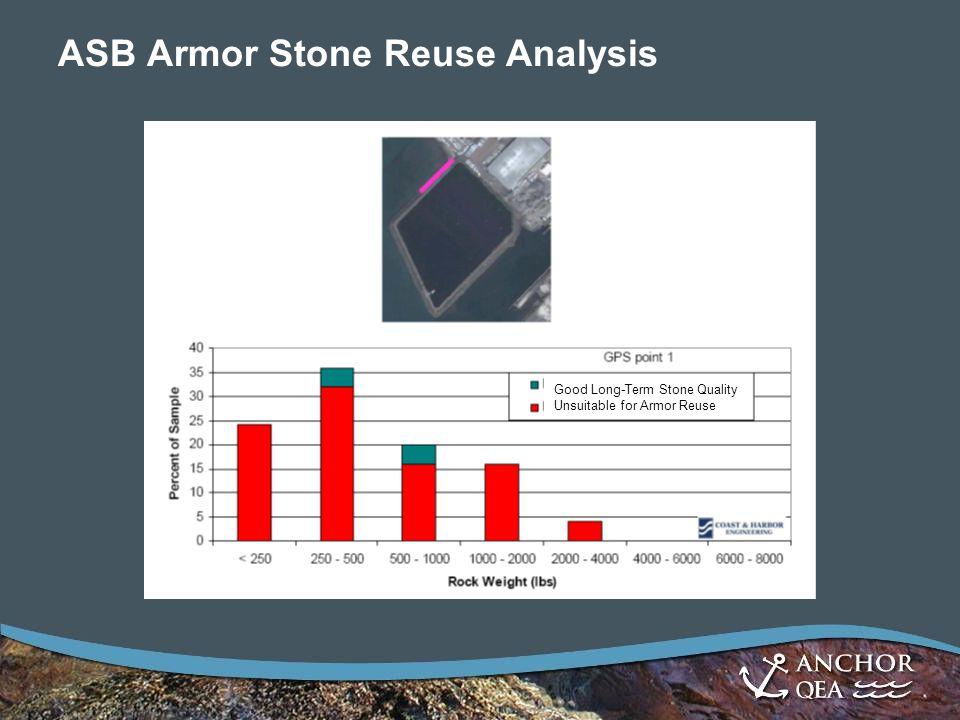 ASB Armor Stone Reuse Analysis Good Long-Term Stone Quality Unsuitable for Armor Reuse