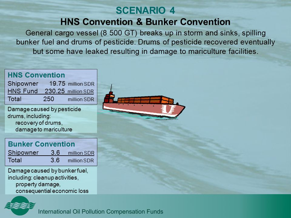 SCENARIO 4 HNS Convention & Bunker Convention General cargo vessel (8 500 GT) breaks up in storm and sinks, spilling bunker fuel and drums of pesticid