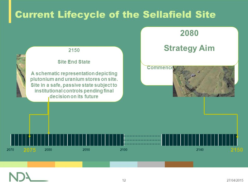 27/04/2015 12 2150 Current Lifecycle of the Sellafield Site 20702080209021002140 2075 All ILW waste shipped to repository.