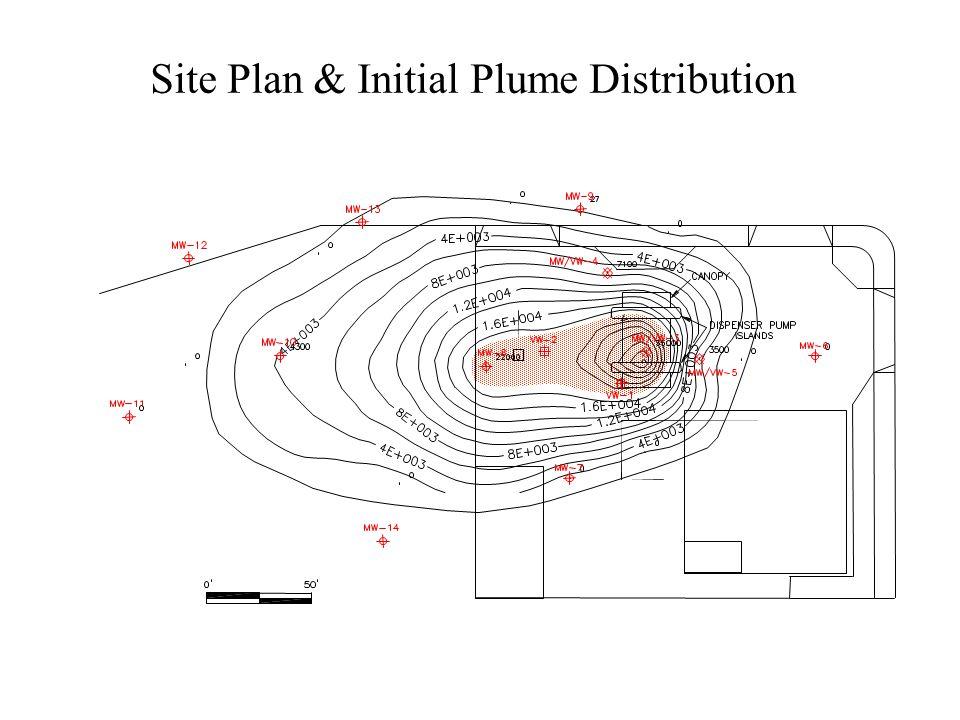 Site Plan & Initial Plume Distribution