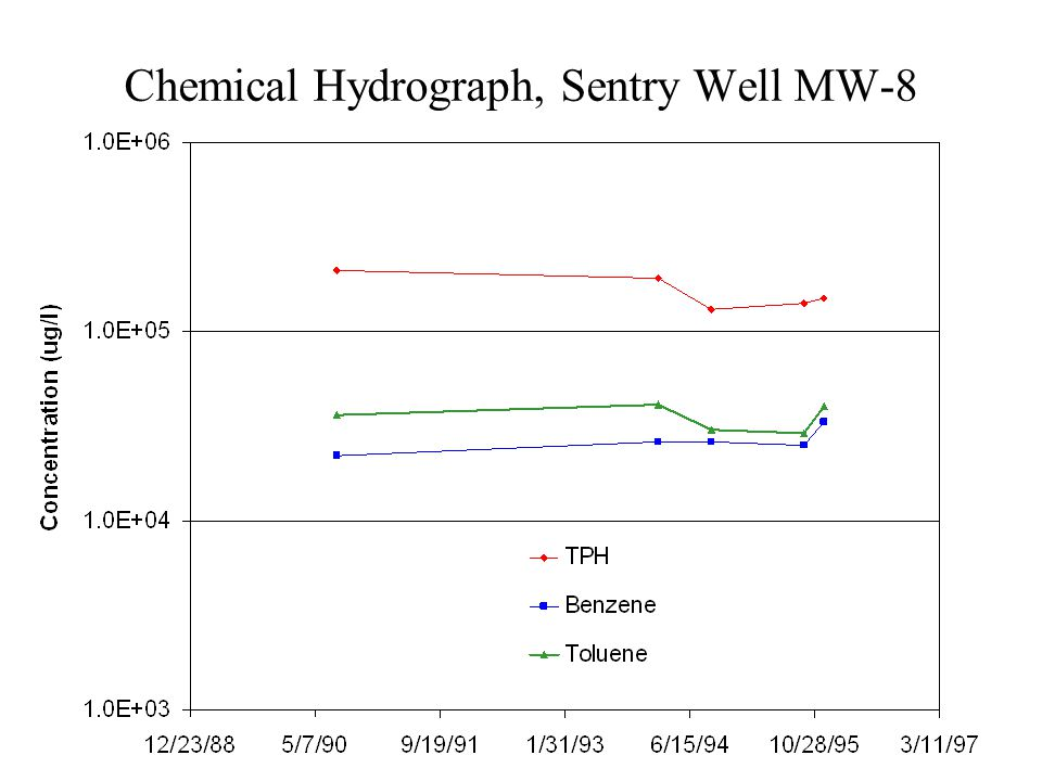 Chemical Hydrograph, Sentry Well MW-8