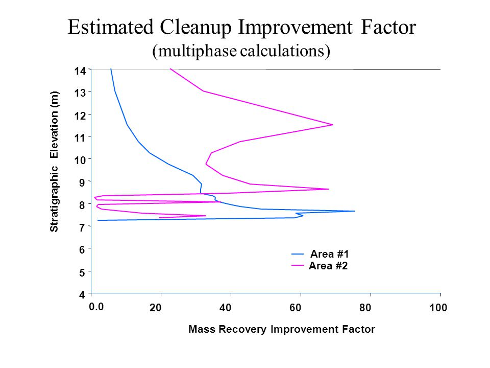 Estimated Cleanup Improvement Factor (multiphase calculations) 4 5 6 7 8 9 10 11 12 13 14 0.0 20406080100 Mass Recovery Improvement Factor Stratigraphic Elevation (m) Area #1 Area #2