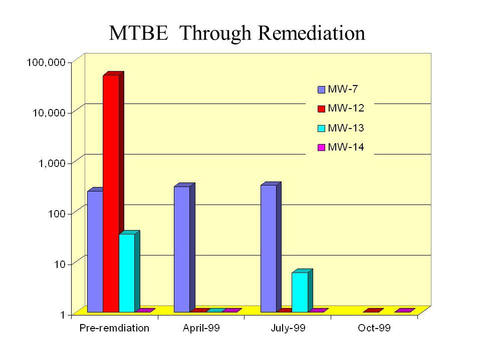 MTBE Through Remediation