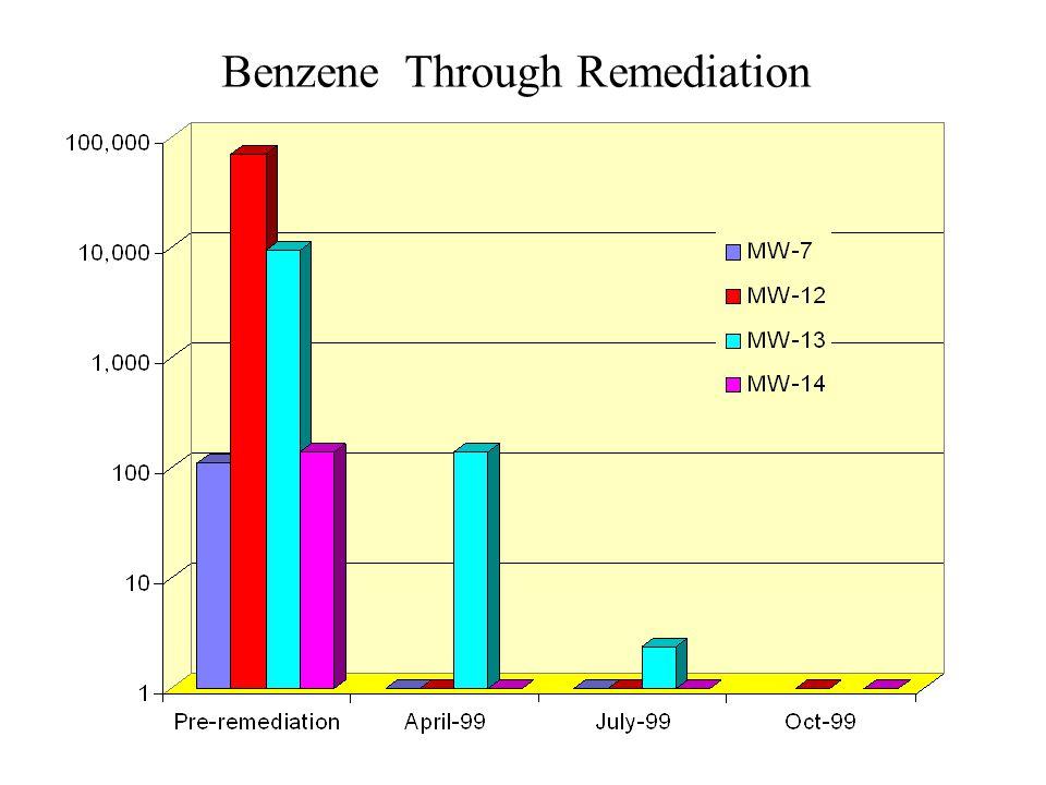 Benzene Through Remediation