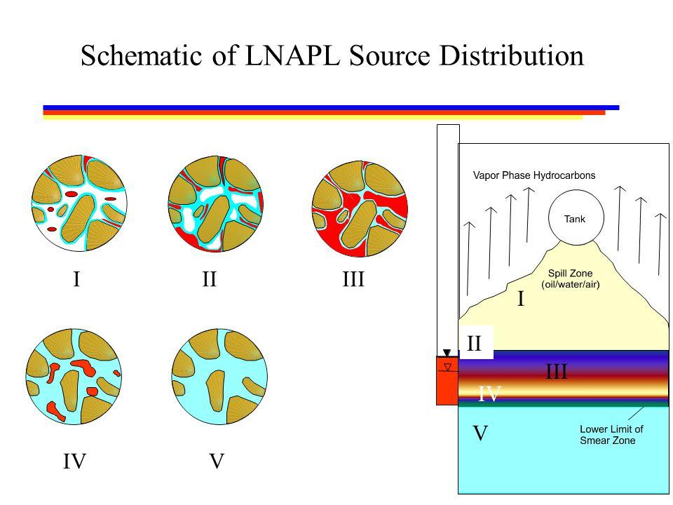 Schematic of LNAPL Source Distribution IIIIII IVV I II III IV V