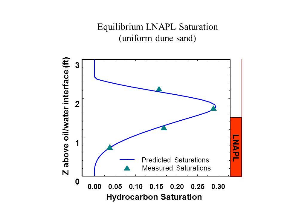 Equilibrium LNAPL Saturation (uniform dune sand) 0.000.050.100.150.200.250.30 Hydrocarbon Saturation 0 1 2 3 Z above oil/water interface (ft) Predicted Saturations Measured Saturations LNAPL