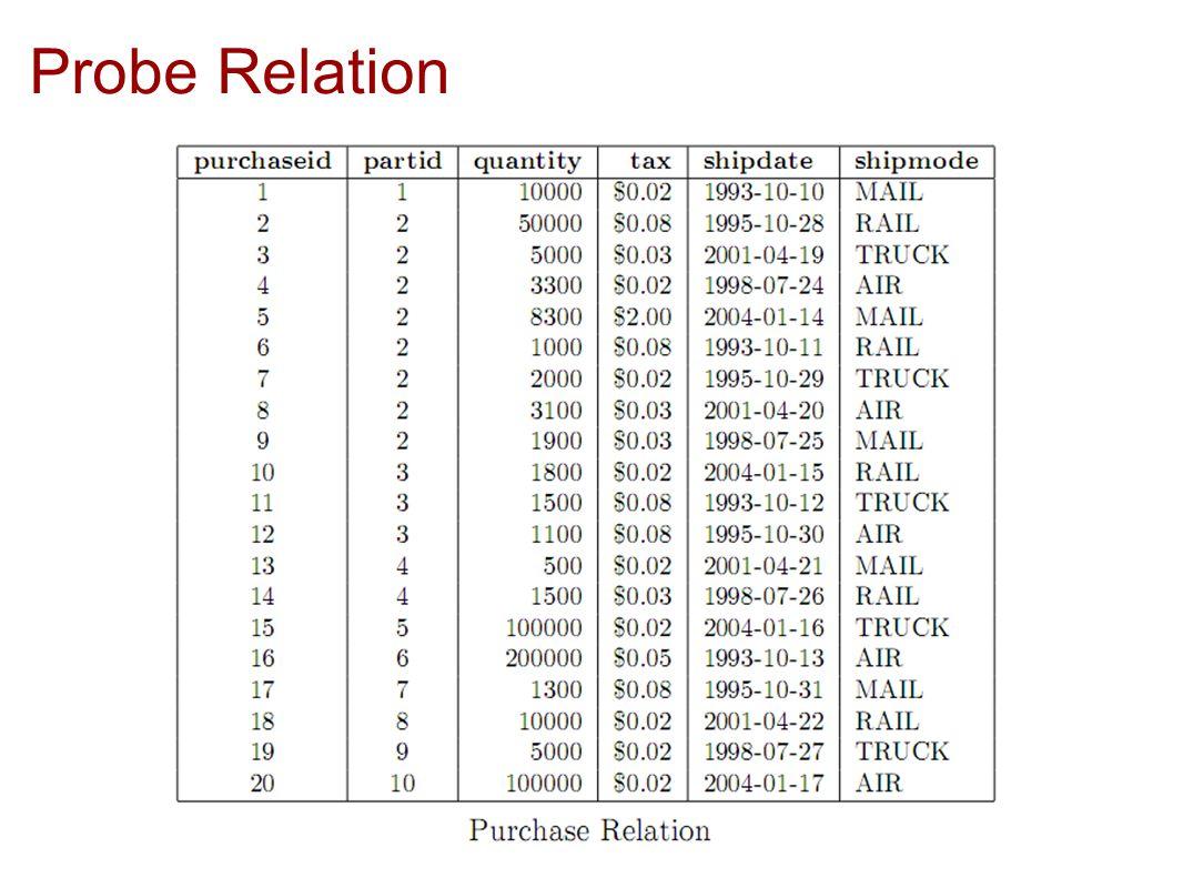 Probe Relation