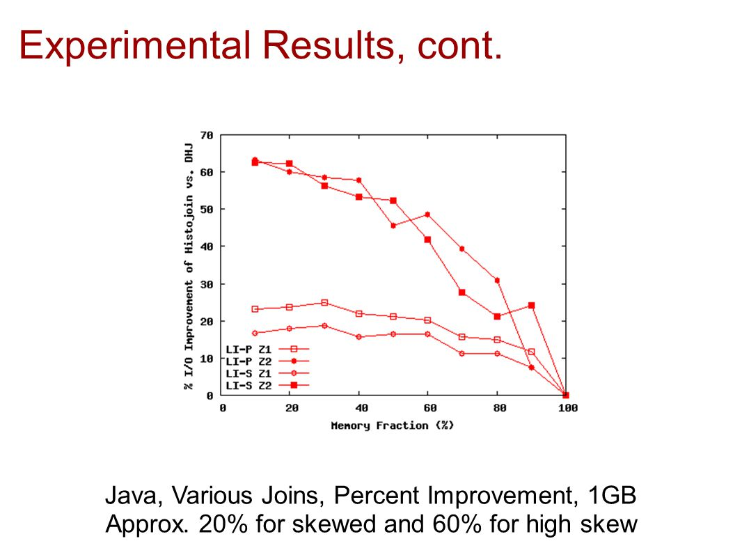 Experimental Results, cont. Java, Lineitem/Part, Inaccurate Histogram, 1GB