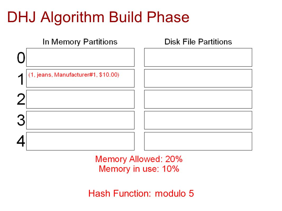 DHJ Algorithm Build Phase Hash Function: modulo 5