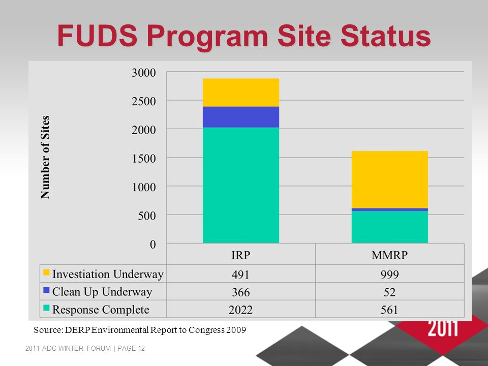 2011 ADC WINTER FORUM | PAGE 12 FUDS Program Site Status Source: DERP Environmental Report to Congress 2009