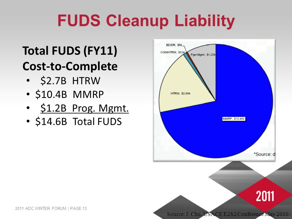 2011 ADC WINTER FORUM | PAGE 13 FUDS Cleanup Liability Source: J. Chu, USACE E2S2 Conference May 2010 Total FUDS (FY11) Cost-to-Complete $2.7B HTRW $1