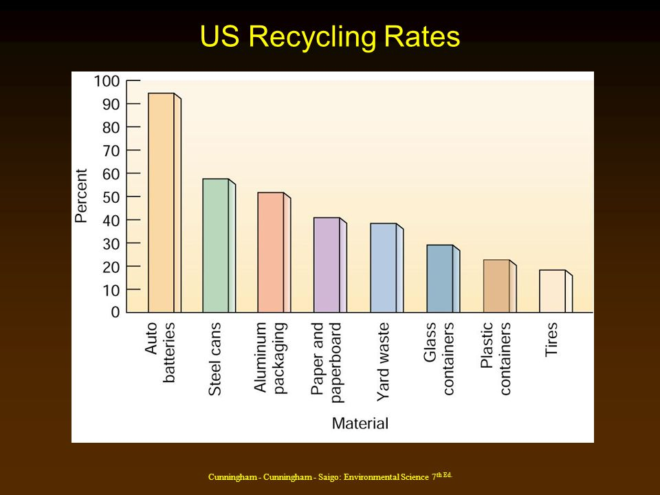 Cunningham - Cunningham - Saigo: Environmental Science 7 th Ed. US Recycling Rates