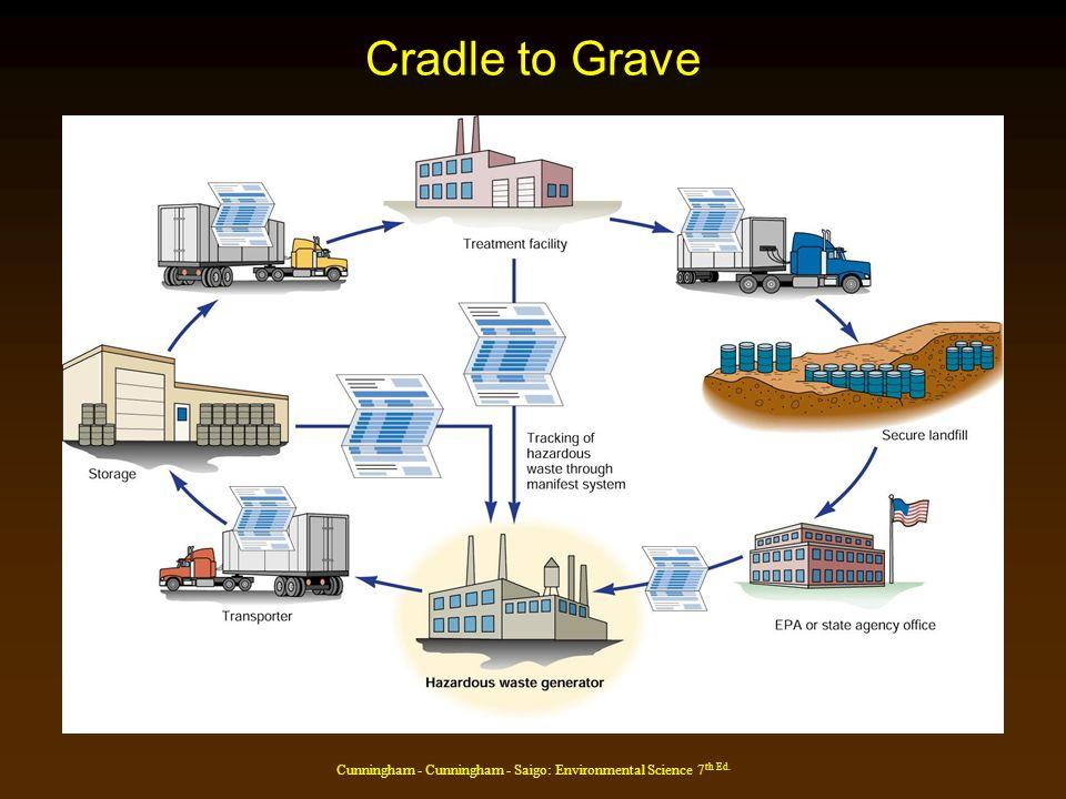 Cunningham - Cunningham - Saigo: Environmental Science 7 th Ed. Cradle to Grave