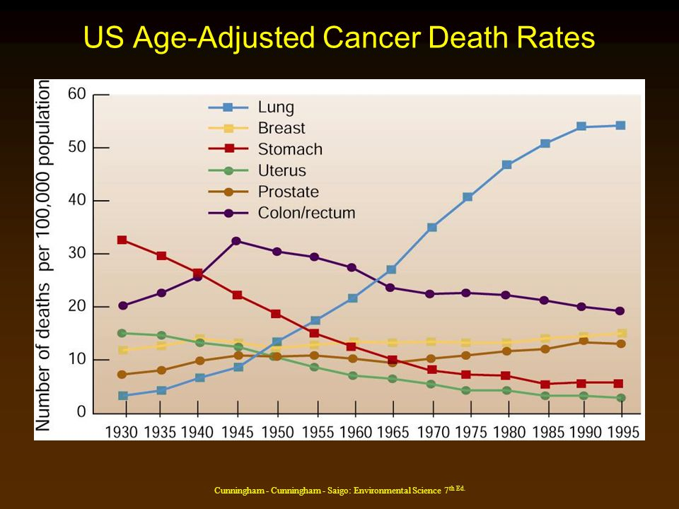 Cunningham - Cunningham - Saigo: Environmental Science 7 th Ed. US Age-Adjusted Cancer Death Rates