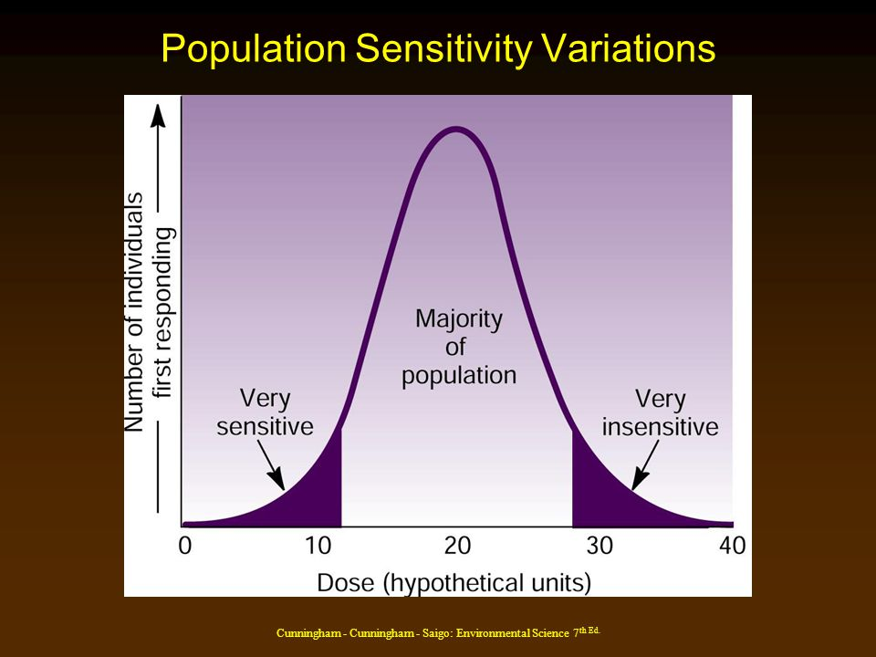 Cunningham - Cunningham - Saigo: Environmental Science 7 th Ed. Population Sensitivity Variations