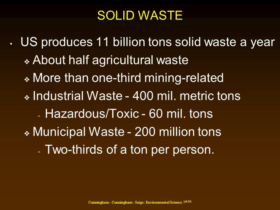 Cunningham - Cunningham - Saigo: Environmental Science 7 th Ed. US Domestic Waste