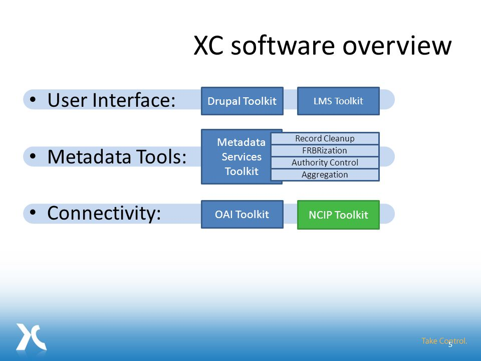 XC software overview User Interface: Metadata Tools: Connectivity: Drupal Toolkit OAI Toolkit Metadata Services Toolkit Record Cleanup FRBRization Authority Control Aggregation NCIP Toolkit LMS Toolkit 5