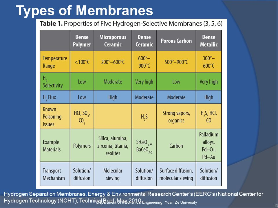 Types of Membranes 13 Department of Mechanical Engineering, Yuan Ze University Hydrogen Separation Membranes, Energy & Environmental Research Center's