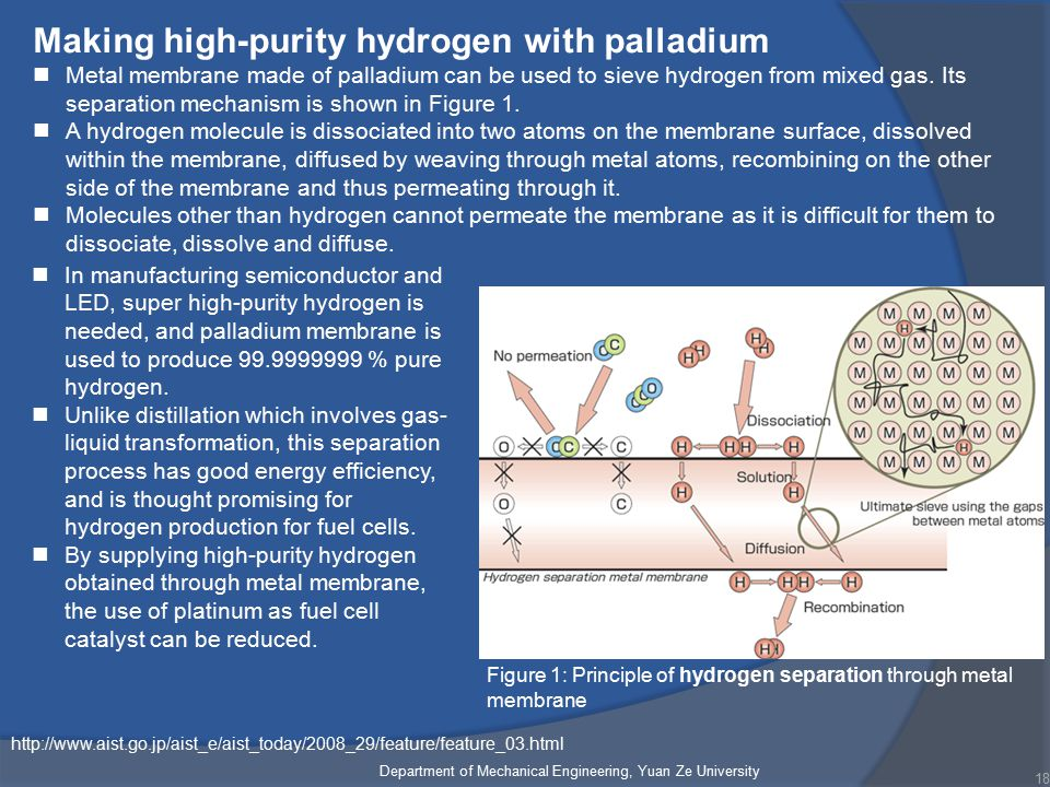Department of Mechanical Engineering, Yuan Ze University 18 Figure 1: Principle of hydrogen separation through metal membrane http://www.aist.go.jp/aist_e/aist_today/2008_29/feature/feature_03.html Making high-purity hydrogen with palladium Metal membrane made of palladium can be used to sieve hydrogen from mixed gas.