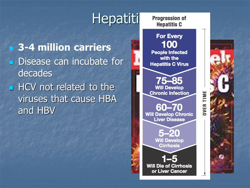 Hepatitis C 3-4 million carriers Disease can incubate for decades Disease can incubate for decades HCV not related to the viruses that cause HBA and HBV HCV not related to the viruses that cause HBA and HBV