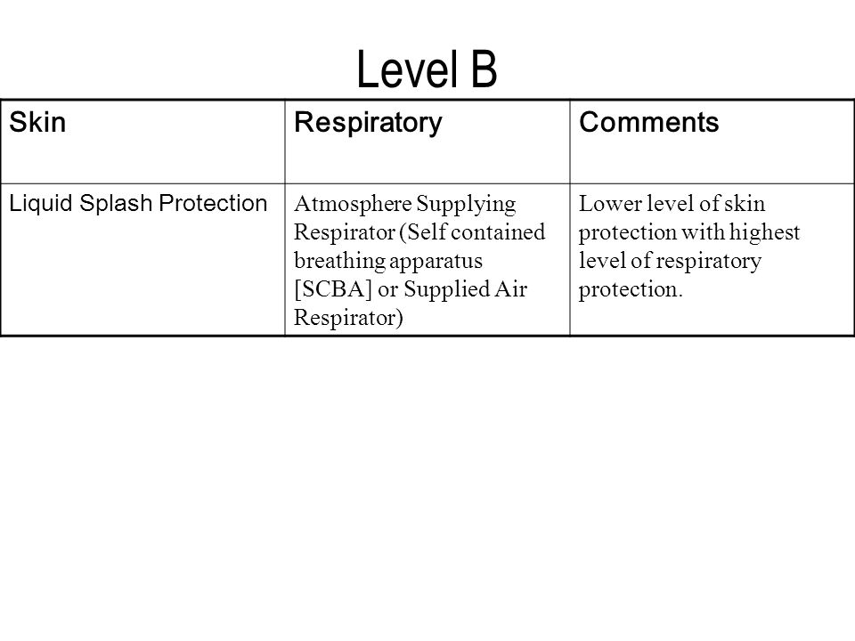 Level B SkinRespiratoryComments Liquid Splash Protection Atmosphere Supplying Respirator (Self contained breathing apparatus [SCBA] or Supplied Air Respirator) Lower level of skin protection with highest level of respiratory protection.
