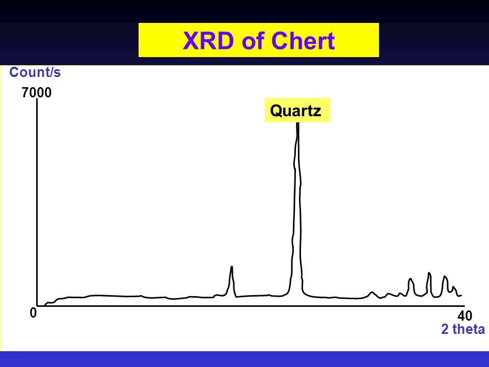XRD of Chert Quartz 0 7000 40 2 theta Count/s