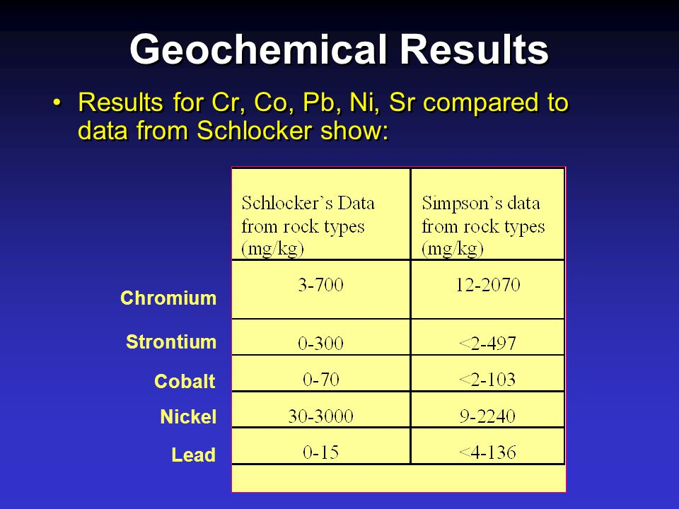 Geochemical Results Results for Cr, Co, Pb, Ni, Sr compared to data from Schlocker show: Chromium Lead Cobalt Nickel Strontium