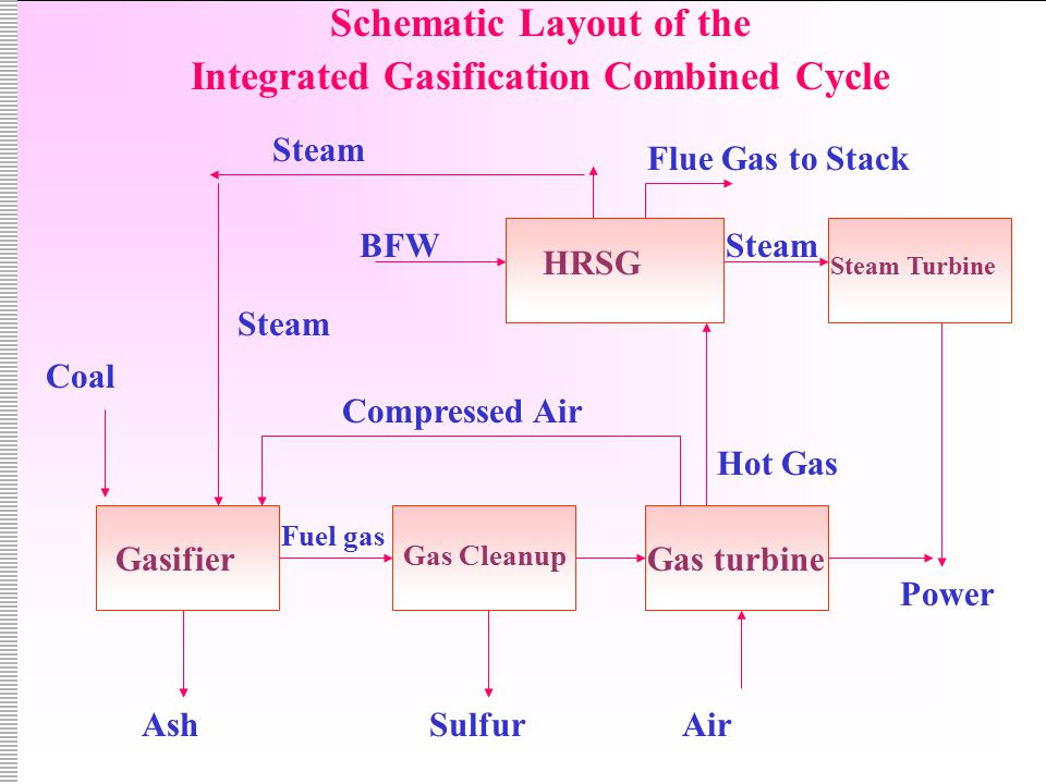 Gasifier Gas Cleanup Gas turbine HRSG Steam Turbine Steam Hot Gas Power BFW Steam Flue Gas to Stack Steam Coal AshSulfurAir Fuel gas Compressed Air Schematic Layout of the Integrated Gasification Combined Cycle