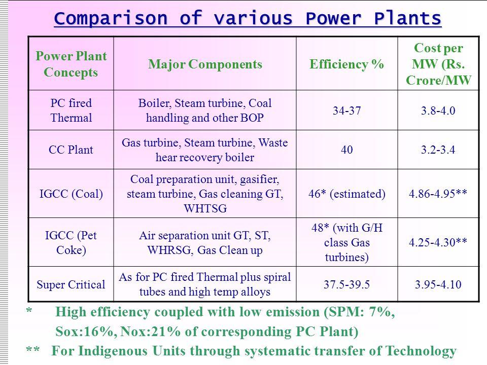 Comparison of various Power Plants Power Plant Concepts Major ComponentsEfficiency % Cost per MW (Rs.