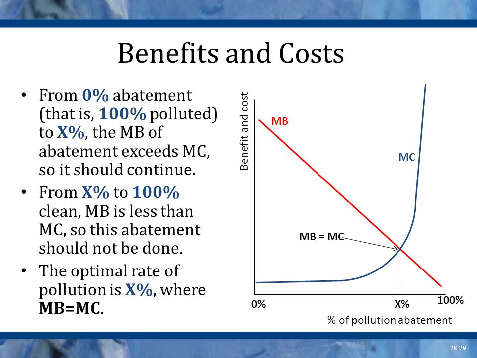 28-29 Benefits and Costs From 0% abatement (that is, 100% polluted) to X%, the MB of abatement exceeds MC, so it should continue. From X% to 100% clea