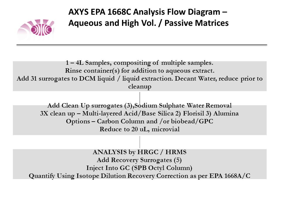AXYS EPA 1668C Analysis Flow Diagram – Aqueous and High Vol. / Passive Matrices