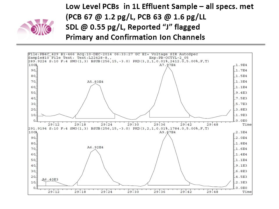 Low Level PCBs in 1L Effluent Sample – all specs.