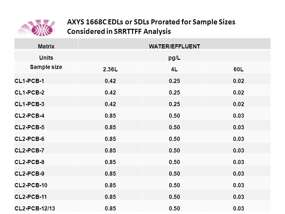 AXYS 1668C EDLs or SDLs Prorated for Sample Sizes Considered in SRRTTFF Analysis MatrixWATER/EFFLUENT Unitspg/L Sample size 2.36L4L60L CL1-PCB-10.420.250.02 CL1-PCB-20.420.250.02 CL1-PCB-30.420.250.02 CL2-PCB-40.850.500.03 CL2-PCB-50.850.500.03 CL2-PCB-60.850.500.03 CL2-PCB-70.850.500.03 CL2-PCB-80.850.500.03 CL2-PCB-90.850.500.03 CL2-PCB-100.850.500.03 CL2-PCB-110.850.500.03 CL2-PCB-12/130.850.500.03