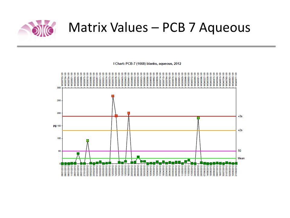 PCB 7 - Tissue
