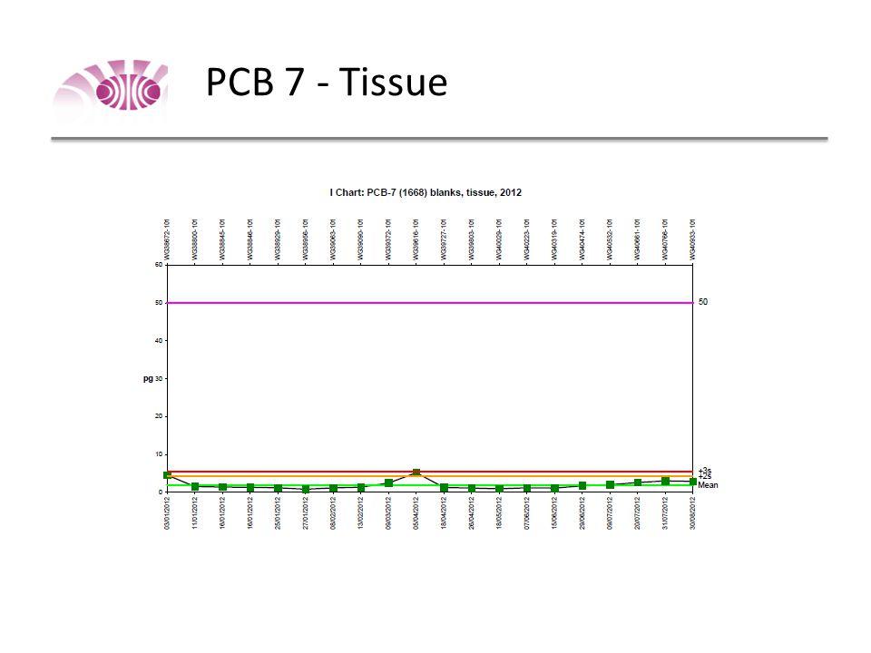 PCB 7 – Solid