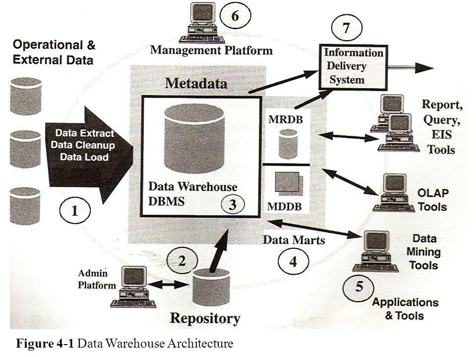 Figure 4-1 Data Warehouse Architecture