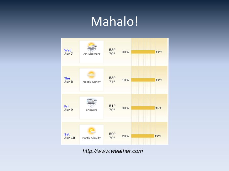 Mahalo! http://www.weather.com