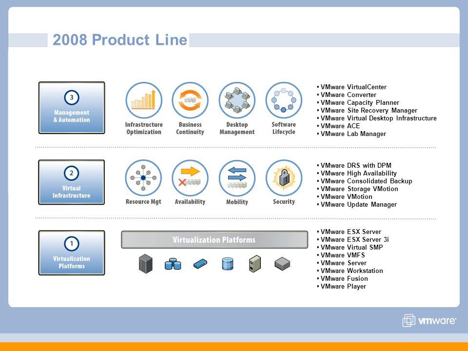 2008 Product Line VMware VirtualCenter VMware Converter VMware Capacity Planner VMware Site Recovery Manager VMware Virtual Desktop Infrastructure VMw