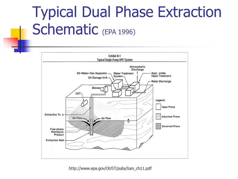 Typical Dual Phase Extraction Schematic (EPA 1996) http://www.epa.gov/OUST/pubs/tum_ch11.pdf