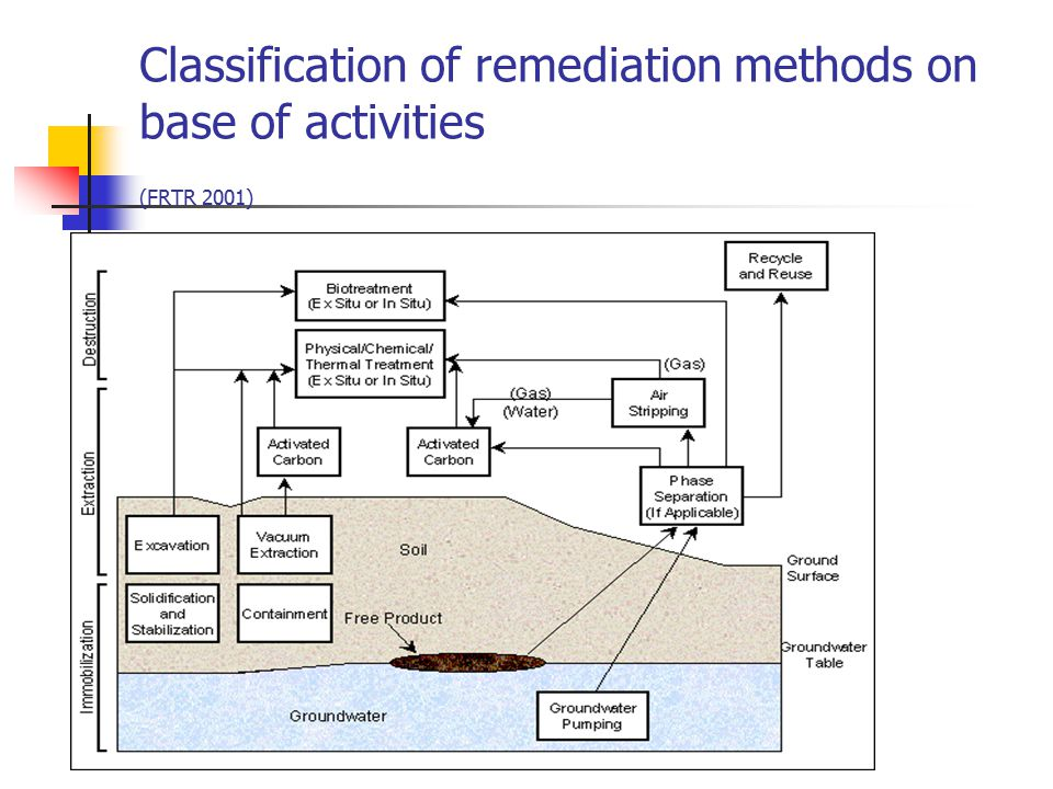 Typical Oxygen-Enhanced Bioremediation System for Contaminated Ground water with Air Sparging (FRTR 2001) http://www.frtr.gov/matrix2/section4/D01-4-31a.html