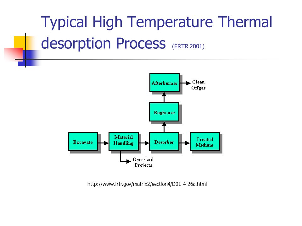 Typical High Temperature Thermal desorption Process (FRTR 2001) http://www.frtr.gov/matrix2/section4/D01-4-26a.html